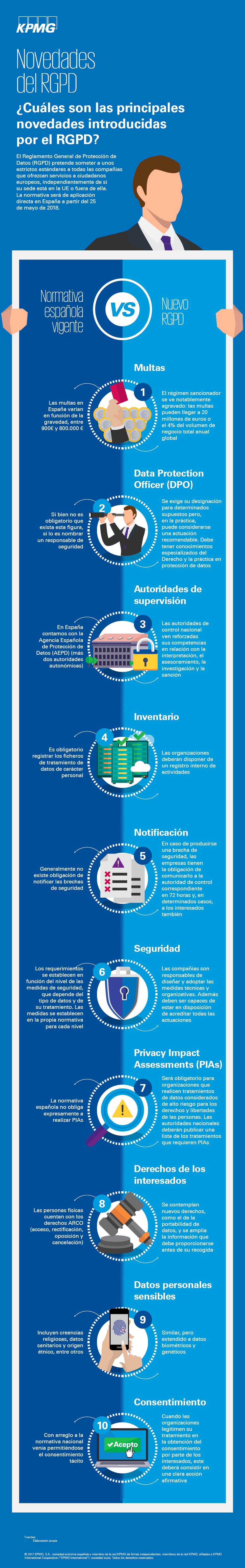 novedades-rgpd-infografia